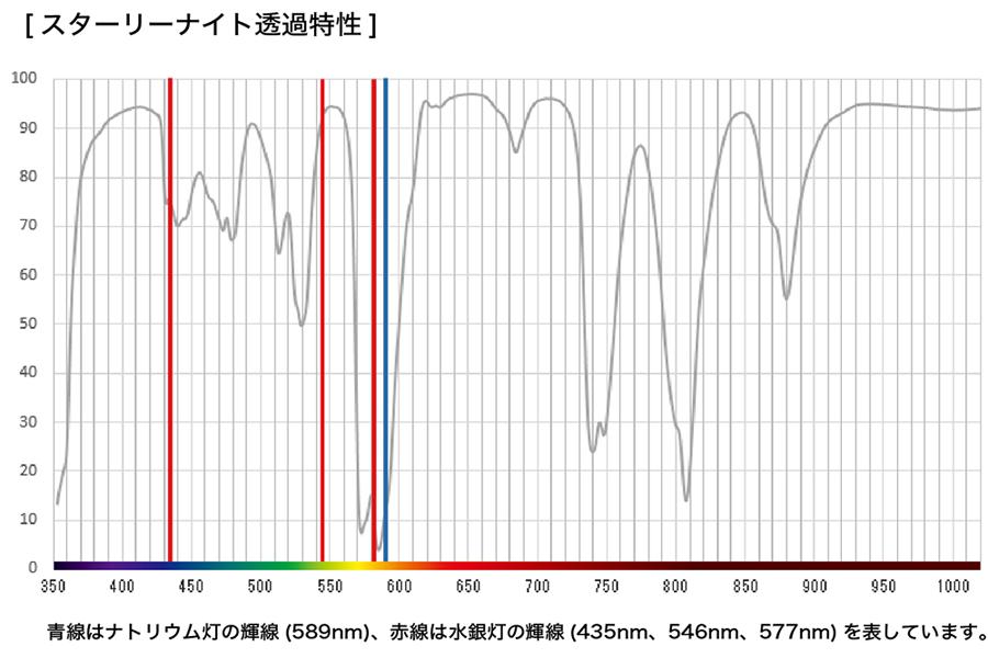 透過特性グラフ