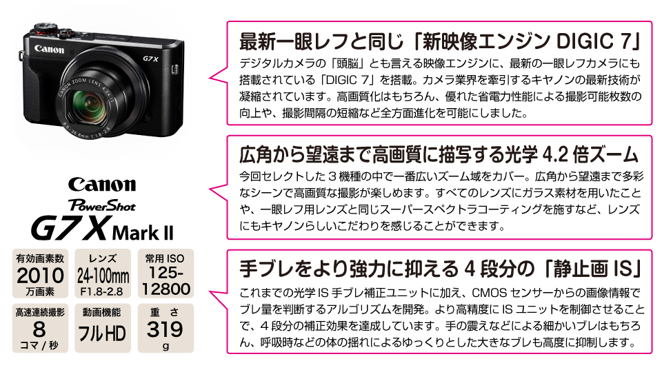 Canon Powershot G7X Mark II オススメポイント